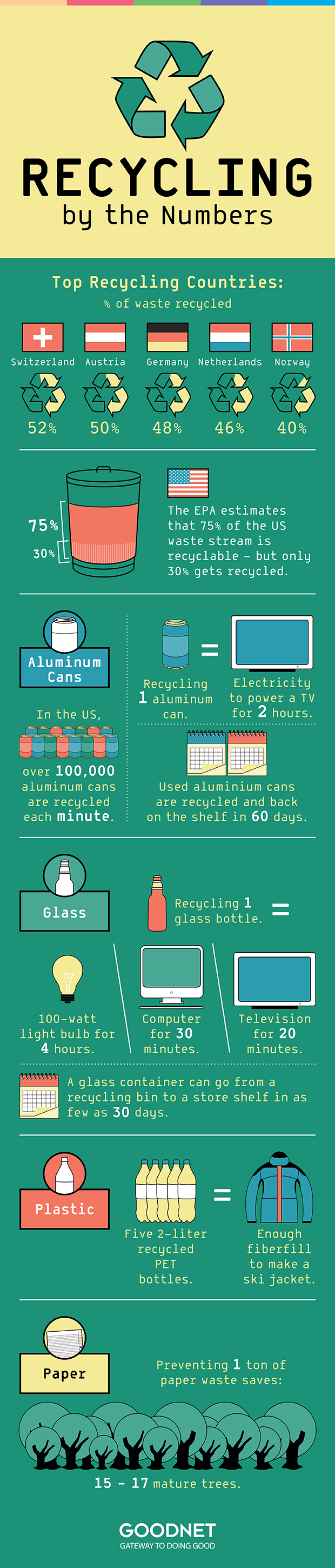 Recycling by the Numbers - infographic: top recycling countries - Switzerland (52% of waste recycled), Austria (50%), Germany (48%), Netherlands (46%), Norway (40%). The EPA estimates that 75% of the US waste stream is recyclable - but only 30% gets recycled. In the US, over 100,000 aluminium cans are recycled each minute. Recycling 1 aluminium can generates electricity to power a TV for 2 hours. Used Aluminium cans are recycled and back on the shelf in 60 days. Recycling 1 glass bottle generates enough electricity to power a 100-watt light bulb for 4 hours, a computer for 30 minutes or a television for 20 minutes. A glass container can go from a recycling bin to a store shelf in as few as 30 days. Five 2-liter recycled PET bottles contain enough fiberfill to make a ski jacket. Preventing 1 ton of paper waste saves 15-17 mature trees.